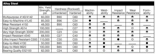 alloy steel material chart